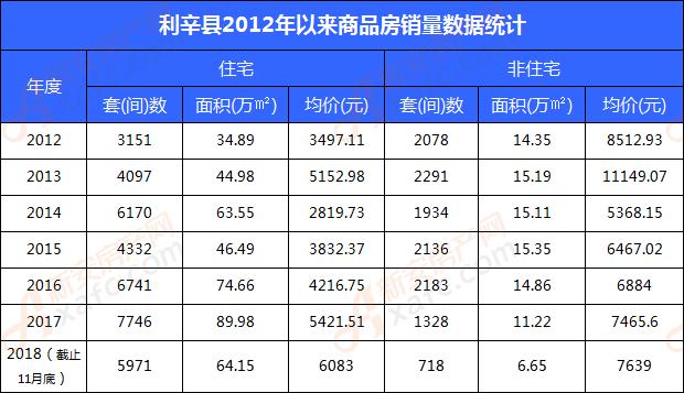 利辛县2012年以来商品房销量数据统计