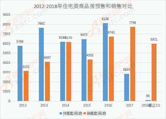 2012年-2018年利辛商品住房预售和销售套数对比