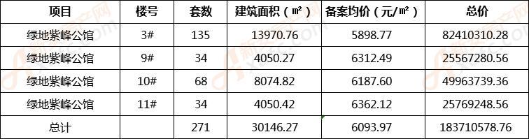 绿地紫峰公馆再备案271套住宅 均价6093.97元/�O