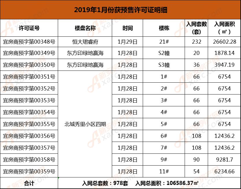 恒大珺睿府-北城秀里-绿地赢海预售1月28日.png