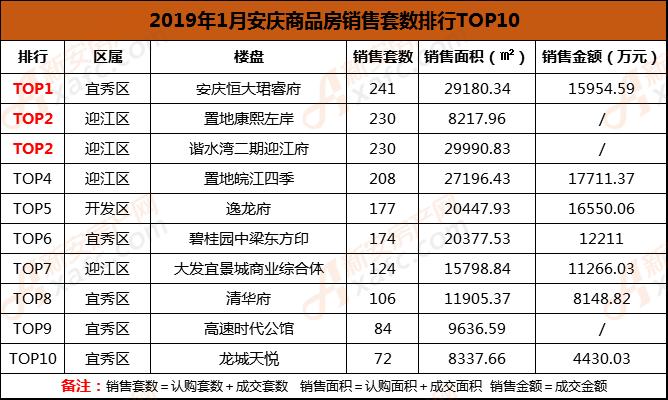 2019年1月安庆商品房销售套数排行TOP10.png