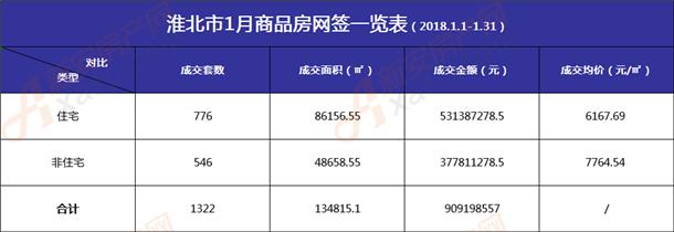 淮北1月商品房网签表