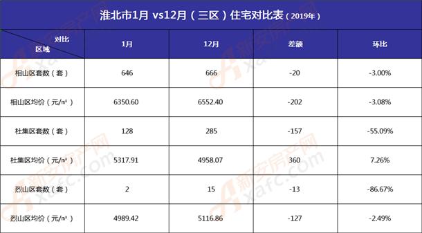 淮北1月vs12月三区住宅对比表