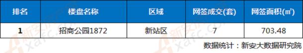 2月5日合肥市楼盘网签成交排行