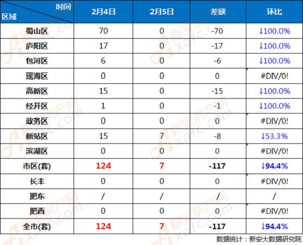 2月4日和2月5日合肥市各区商品房网签成交对比