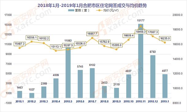 2018年1月-2019年1月合肥市区住宅网签成交量走势