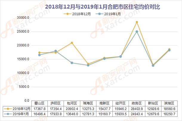 2018年12月与2019年1月合肥市区住宅均价对比