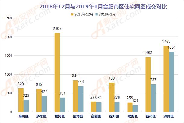 2018年12月与2019年1月合肥市区住宅网签成交对比