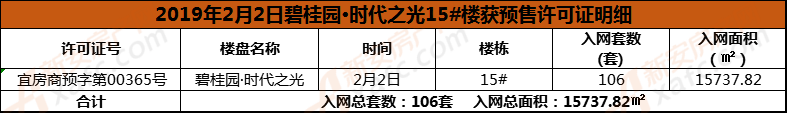 碧桂园时代之光15号楼预售.png