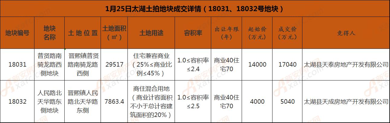 1月25日太湖两宗地块成交详情.png