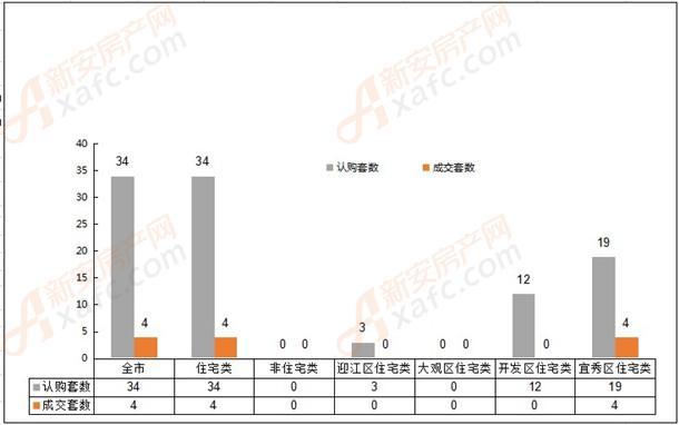 2019年2月10日安庆市各区域成交对比表