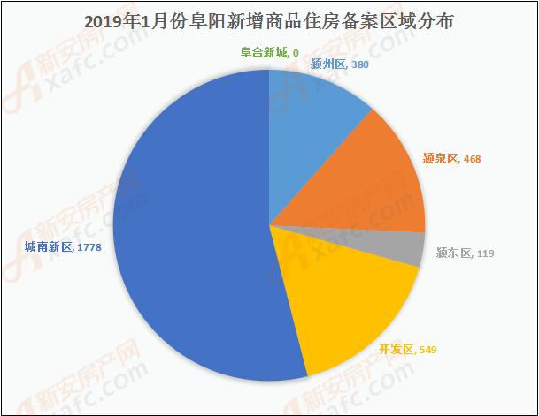2019年1月份阜阳新增商品住房备案区域分布