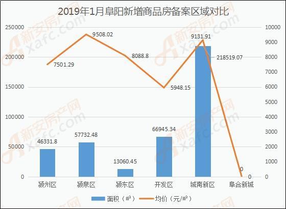 2019年1月阜阳新增商品房备案区域对比