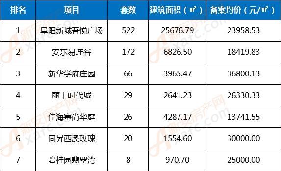 2019年1月份阜阳新增非住宅类商品房备案TOP