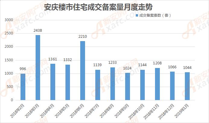安庆楼市住宅成交备案量月度走势