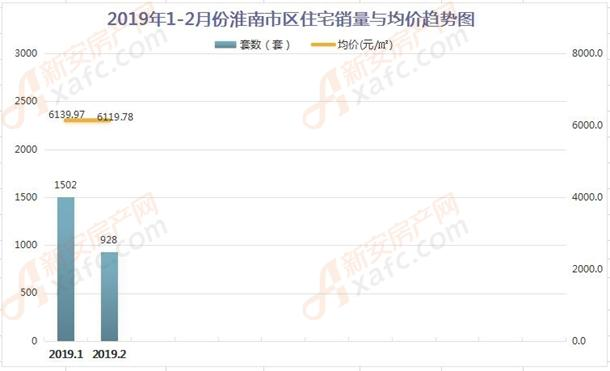 2019年1-2月份淮南市区住宅销量与均价趋势图