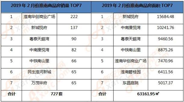 2019年2月淮南商品房销量TOP7