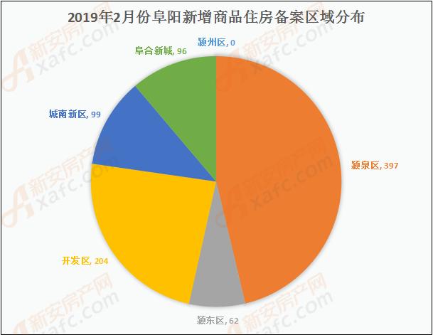 2019年2月份阜阳新增商品住房备案区域分布