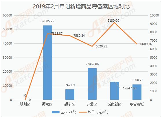2019年2月阜阳新增商品房备案区域对比