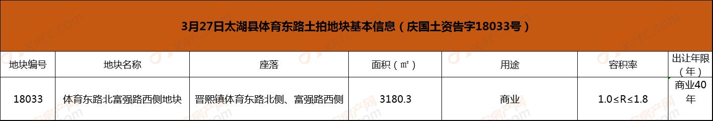 3月27日太湖县体育东路土拍地块基本信息(庆国土资告字18033号2.png