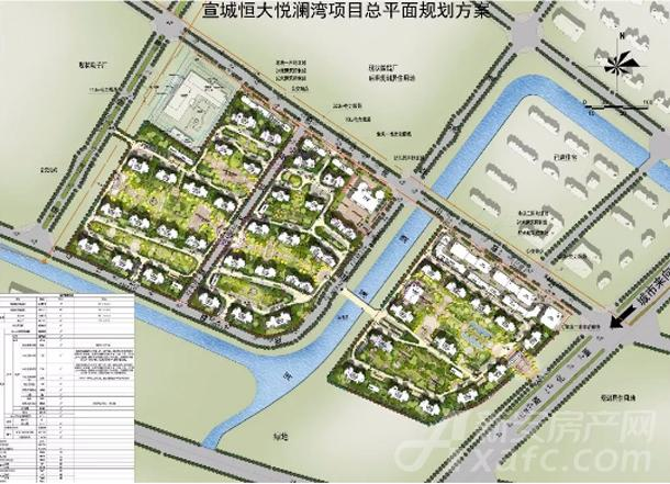 宣城恒大悦澜湾项目总平面规划
