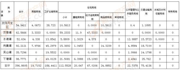 长丰县2019年度国有建设用地供应计划表