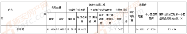 长丰县2019年度住房供地计划汇总表