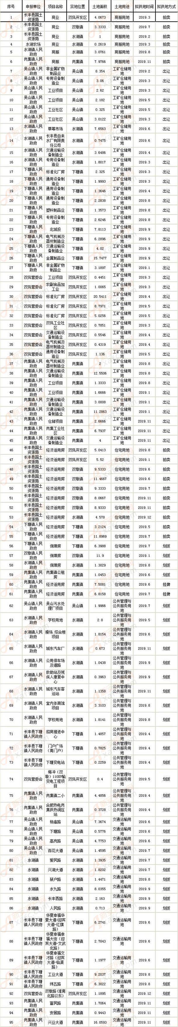 长丰县2019年度国有建设用地供应宗地表