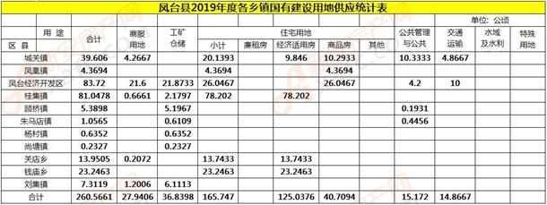凤台县2019年度各乡镇国有建设用地供应统计表