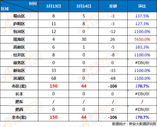 3月13日和3月14日合肥市各区商品房网签成交对比
