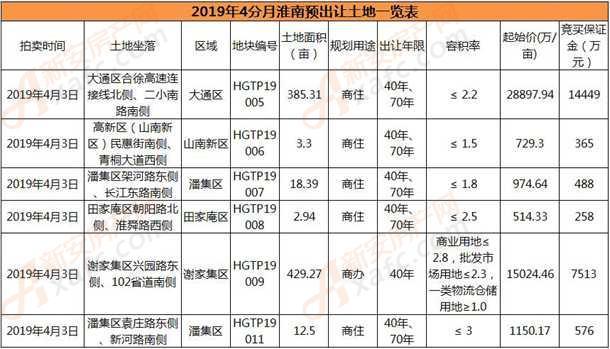 2019年4分月淮南预出让土地一览表