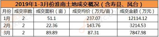 2019年1-3月份淮南土地成交概况(含寿县、凤台)
