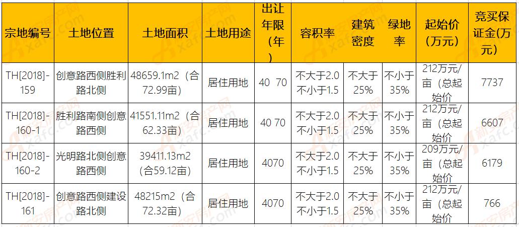 晶宫置业以总价10.4亿拿下太和4宗266.76亩地块