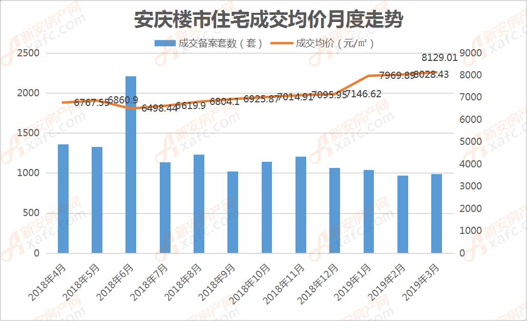 安庆楼市住宅成交均价月度走势