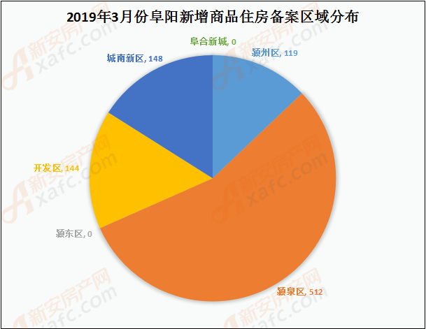 2019年3月份阜阳新增商品住房备案区域分布