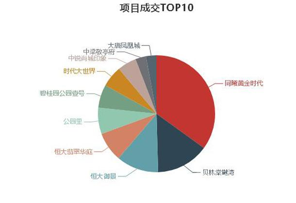 top10统计