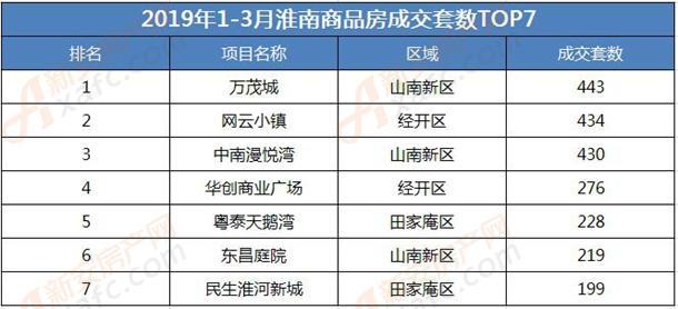 2019年1-3月淮南商品房成交套数TOP7
