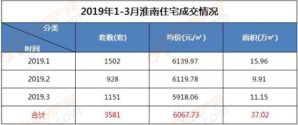 2019年1-3月淮南住宅成交情况