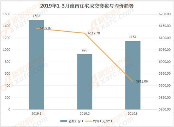 2019年1-3月淮南住宅成交套数与均价趋势