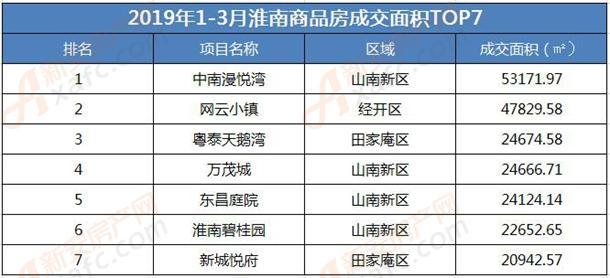 2019年1-3月淮南商品房成交面积TOP7