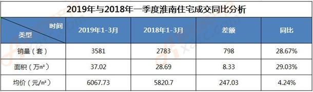 2019年与2018年一季度淮南住宅成交同比分析