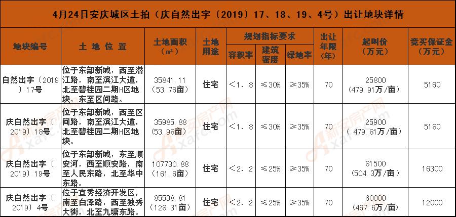 4月24日安庆城区土拍(庆自然出字〔2019〕17、18、19、4号)出让地块详情.png
