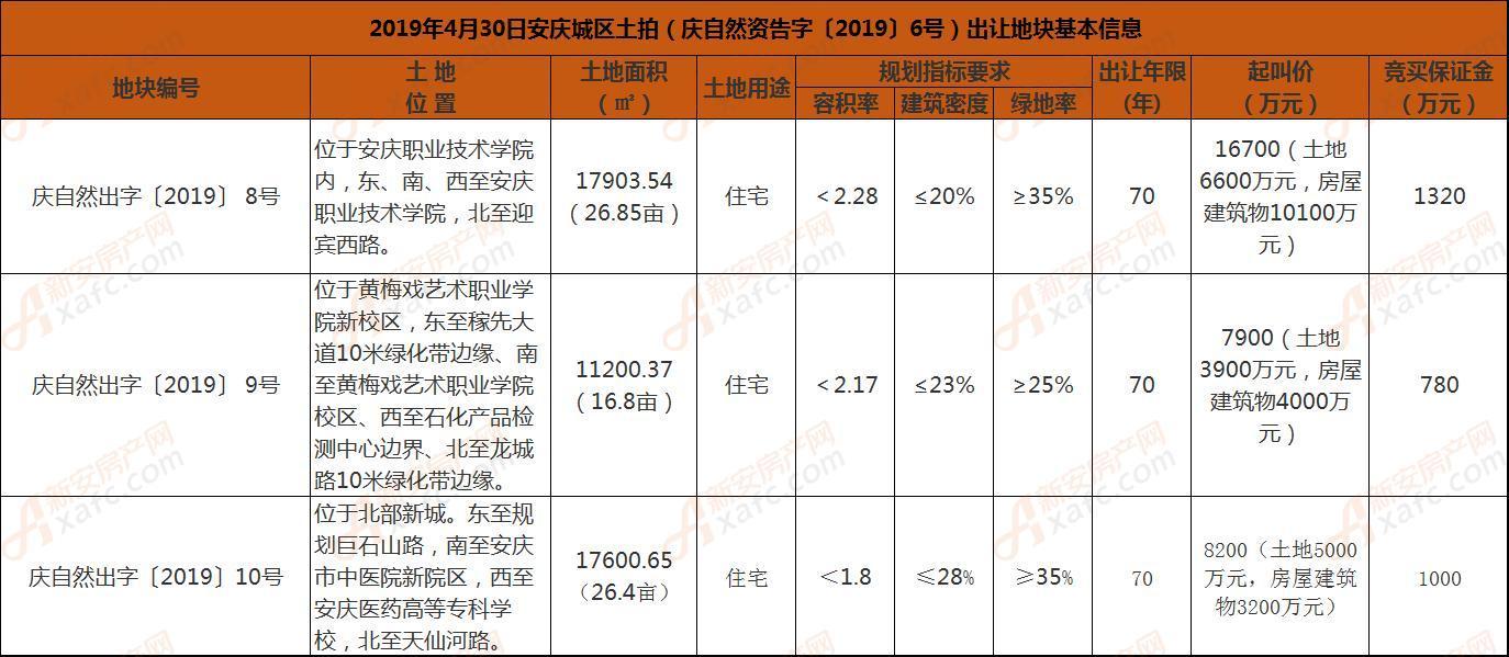 2019年4月30日安庆城区土拍(庆自然资告字〔2019〕6号)出让地块基本信息.jpg