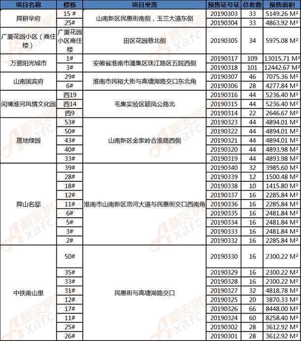 淮南3月份发放预售证情况一览表