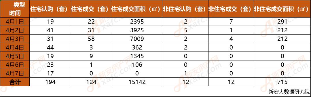 安庆市2019年第14周每日成交数据一览表