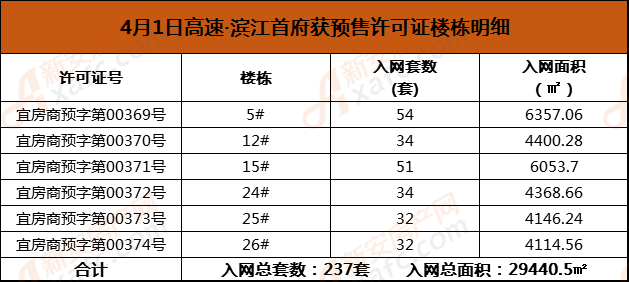 4月1日高速·滨江首府获预售许可证楼栋明细.png