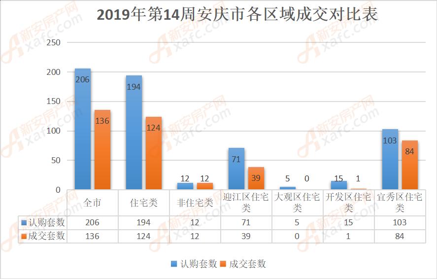2019年第14周安庆市各区域成交对比表