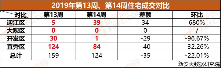 安庆市2019年第13周、第14周成交对比