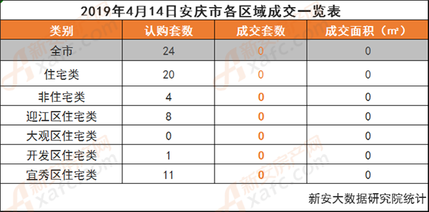 2019年4月14日安庆市各区域成交一览表