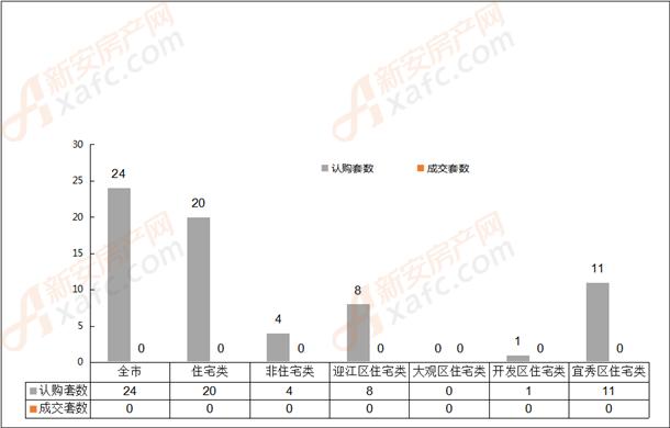 2019年4月14日安庆市各区域成交对比表